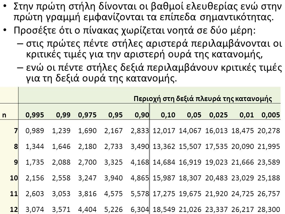 Στην πρώτη στήλη δίνονται οι βαθμοί ελευθερίας ενώ στην πρώτη γραμμή εμφανίζονται τα επίπεδα σημαντικότητας.