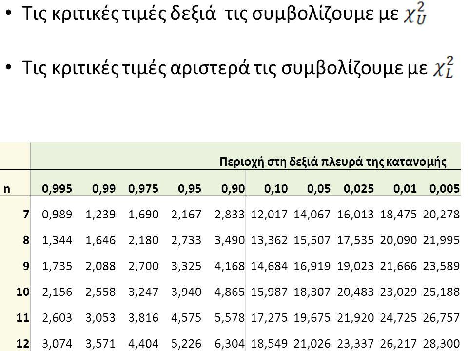 Τις κριτικές τιμές δεξιά τις συμβολίζουμε με Tις κριτικές τιμές αριστερά τις συμβολίζουμε με Περιοχή στη δεξιά πλευρά της κατανομής n0,9950,990,9750,950,900,100,050,0250,010,005 70,9891,2391,6902,1672,83312,01714,06716,01318,47520,278 81,3441,6462,1802,7333,49013,36215,50717,53520,09021,995 91,7352,0882,7003,3254,16814,68416,91919,02321,66623,589 102,1562,5583,2473,9404,86515,98718,30720,48323,02925,188 112,6033,0533,8164,5755,57817,27519,67521,92024,72526,757 123,0743,5714,4045,2266,30418,54921,02623,33726,21728,300