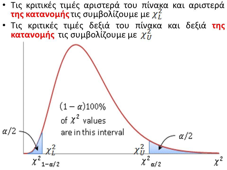 Τις κριτικές τιμές αριστερά του πίνακα και αριστερά της κατανομής τις συμβολίζουμε με Tις κριτικές τιμές δεξιά του πίνακα και δεξιά της κατανομής τις