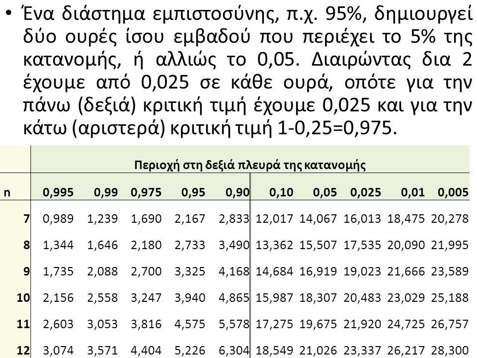 Ένα διάστημα εμπιστοσύνης, π.χ. 95%, δημιουργεί δύο ουρές ίσου εμβαδού που περιέχει το 5% της κατανομής, ή αλλιώς το 0,05. Διαιρώντας δια 2 έχουμε από
