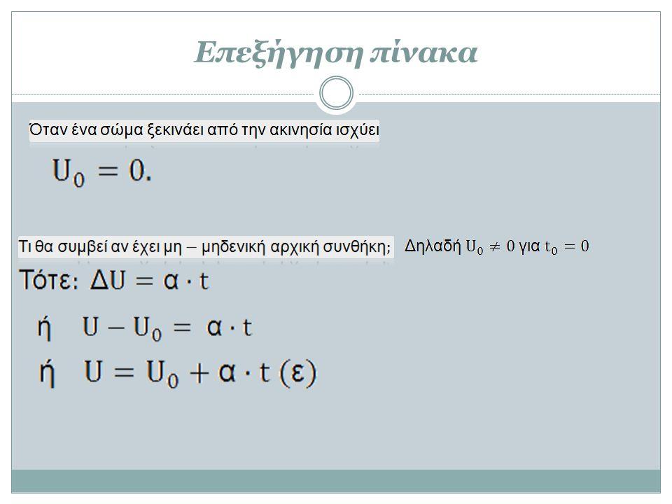Λύση Παραδείγματος 2
