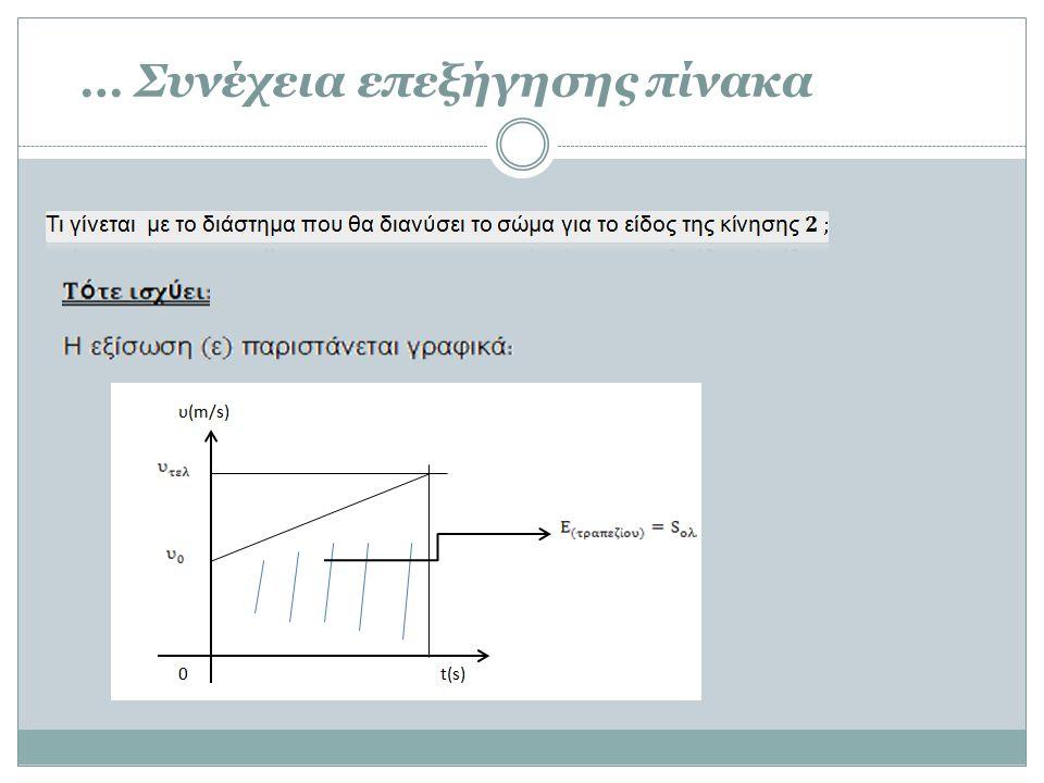 Ανάλυση της γραφικής παράστασης της εξίσωσης (ε) Θα δούμε στη συνέχεια την επιβραδυνόμενη μορφή της…