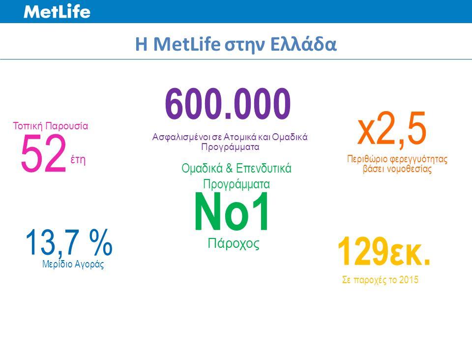 H MetLife στην Ελλάδα 600.000 Ασφαλισμένοι σε Ατομικά και Ομαδικά Προγράμματα Νο1 Πάροχος Ομαδικά & Επενδυτικά Προγράμματα 129εκ.