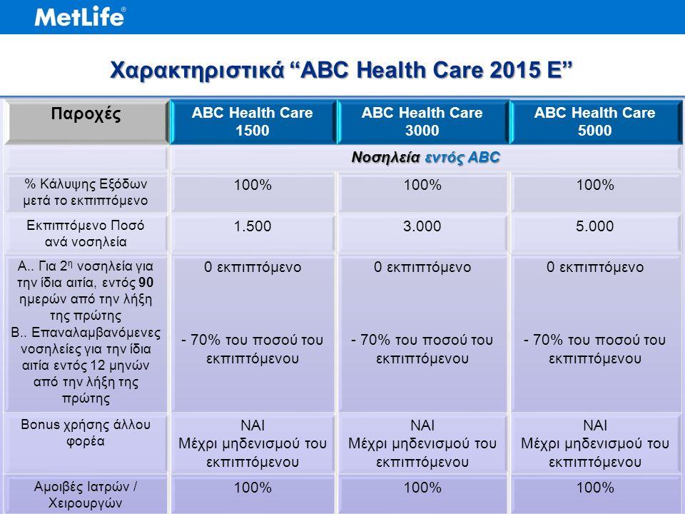 Παροχές ABC Health Care 1500 ABC Health Care 3000 ABC Health Care 5000 Νοσηλεία εντός ABC % Κάλυψης Εξόδων μετά το εκπιπτόμενο 100% Εκπιπτόμενο Ποσό ανά νοσηλεία 1.5003.0005.000 Α..
