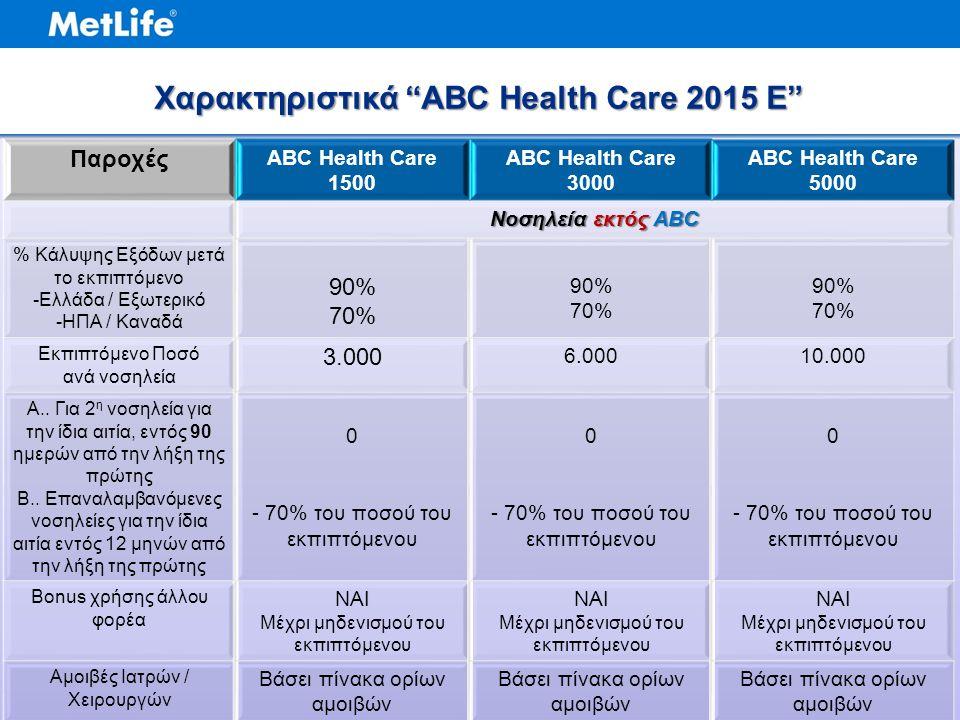 Παροχές ABC Health Care 1500 ABC Health Care 3000 ABC Health Care 5000 Νοσηλεία εκτός ABC % Κάλυψης Εξόδων μετά το εκπιπτόμενο -Ελλάδα / Εξωτερικό -ΗΠΑ / Καναδά 90% 70% 90% 70% 90% 70% Εκπιπτόμενο Ποσό ανά νοσηλεία 3.000 6.00010.000 Α..