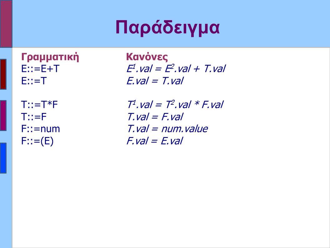 Παράδειγμα ΓραμματικήΚανόνες Ε::=Ε+Τ Ε 1.val = E 2.val + T.val E::=TE.val = T.val Τ::=T*FT 1.val = T 2.val * F.val Τ::=FT.val = F.val F::=numT.val = num.value F::=(E)F.val = E.val