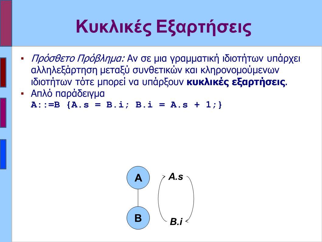 Κυκλικές Εξαρτήσεις ▪Πρόσθετο Πρόβλημα: Αν σε μια γραμματική ιδιοτήτων υπάρχει αλληλεξάρτηση μεταξύ συνθετικών και κληρονομούμενων ιδιοτήτων τότε μπορεί να υπάρξουν κυκλικές εξαρτήσεις.