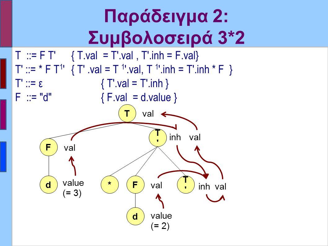 Παράδειγμα 2: Συμβολοσειρά 3*2 T ::= F T′ { T.val = T′.val, T'.inh = F.val} T′ ::= * F T 1 ′ { T′.val = T 1 '.val, T 1 '.inh = T′.inh * F } T′ ::= ε {