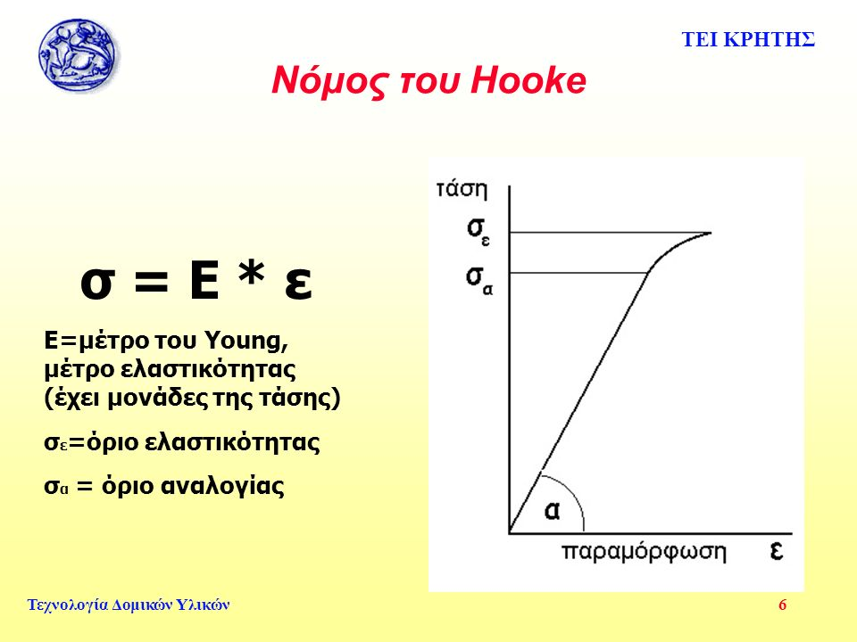 ΤΕΙ ΚΡΗΤΗΣ Τεχνολογία Δομικών Υλικών 6 Νόμος του Hooke σ = Ε * ε Ε=μέτρο του Young, μέτρο ελαστικότητας (έχει μονάδες της τάσης) σ ε =όριο ελαστικότητας σ α = όριο αναλογίας