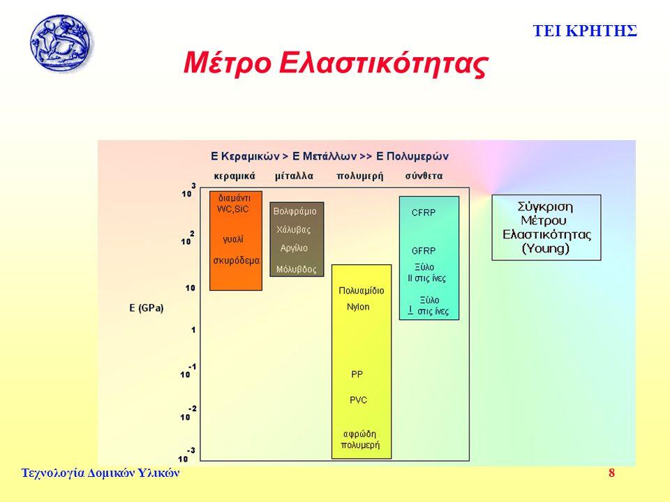 ΤΕΙ ΚΡΗΤΗΣ Τεχνολογία Δομικών Υλικών 8 Μέτρο Ελαστικότητας