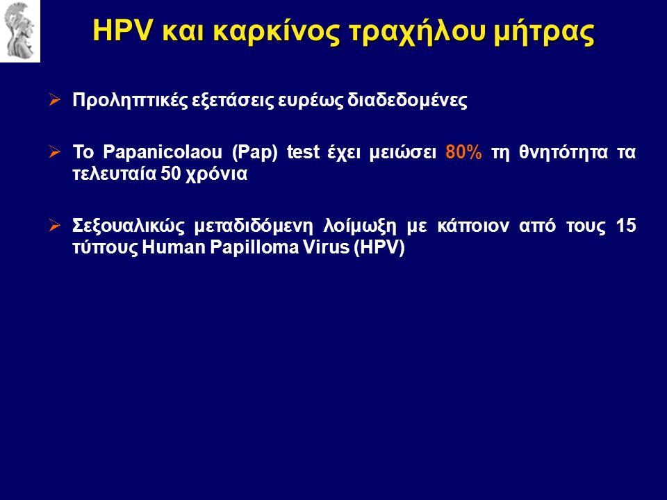  Προληπτικές εξετάσεις ευρέως διαδεδομένες  Το Papanicolaou (Pap) test έχει μειώσει 80% τη θνητότητα τα τελευταία 50 χρόνια  Σεξουαλικώς μεταδιδόμενη λοίμωξη με κάποιον από τους 15 τύπους Human Papilloma Virus (HPV) HPV και καρκίνος τραχήλου μήτρας