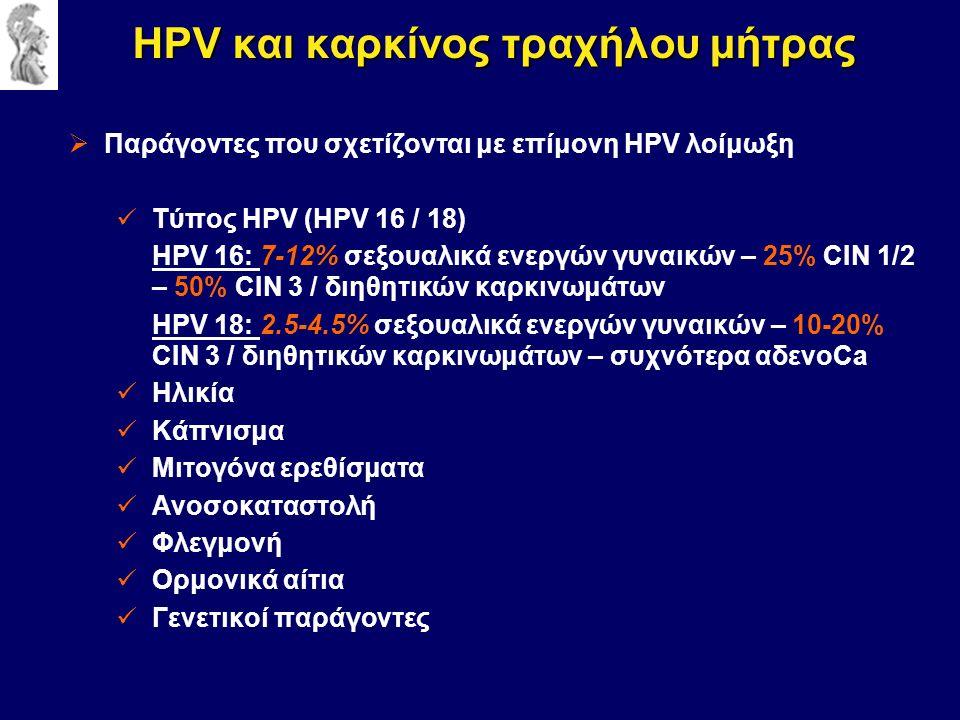  Παράγοντες που σχετίζονται με επίμονη HPV λοίμωξη Τύπος HPV (HPV 16 / 18) HPV 16: 7-12% σεξουαλικά ενεργών γυναικών – 25% CIN 1/2 – 50% CIN 3 / διηθητικών καρκινωμάτων HPV 18: 2.5-4.5% σεξουαλικά ενεργών γυναικών – 10-20% CIN 3 / διηθητικών καρκινωμάτων – συχνότερα αδενοCa Ηλικία Κάπνισμα Μιτογόνα ερεθίσματα Ανοσοκαταστολή Φλεγμονή Ορμονικά αίτια Γενετικοί παράγοντες HPV και καρκίνος τραχήλου μήτρας