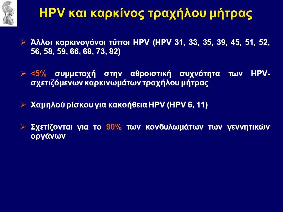  Άλλοι καρκινογόνοι τύποι HPV (HPV 31, 33, 35, 39, 45, 51, 52, 56, 58, 59, 66, 68, 73, 82)  <5% συμμετοχή στην αθροιστική συχνότητα των HPV- σχετιζόμενων καρκινωμάτων τραχήλου μήτρας  Χαμηλού ρίσκου για κακοήθεια HPV (HPV 6, 11)  Σχετίζονται για το 90% των κονδυλωμάτων των γεννητικών οργάνων HPV και καρκίνος τραχήλου μήτρας