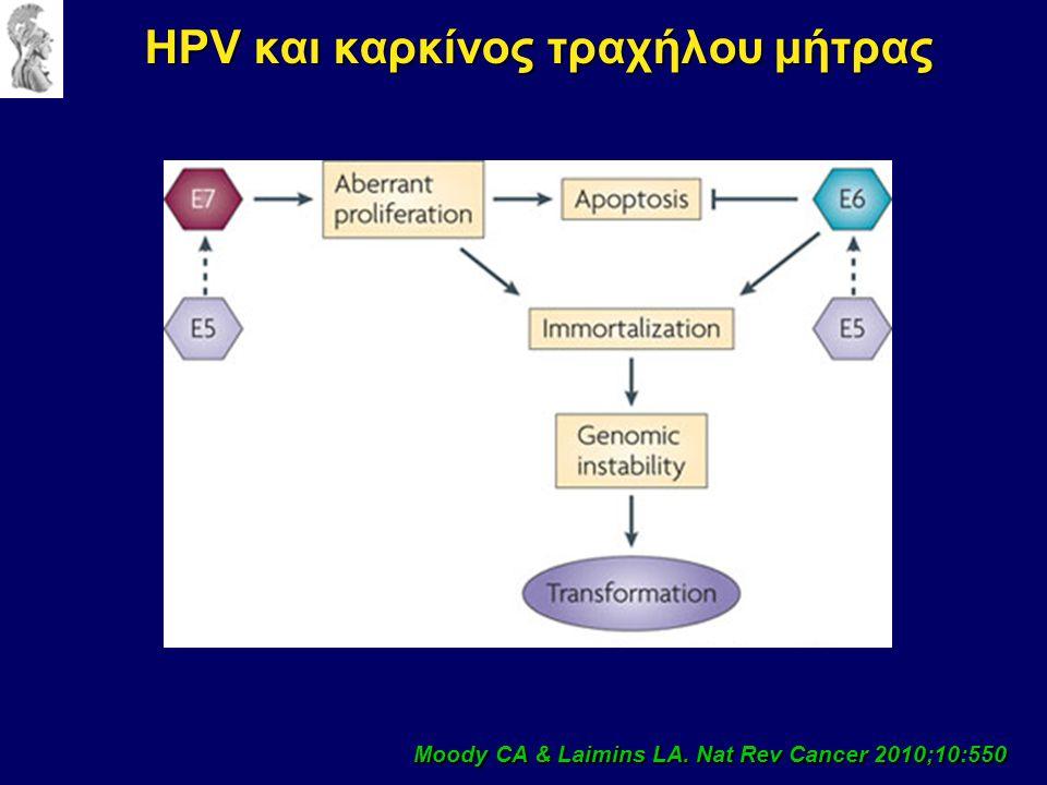 HPV και καρκίνος τραχήλου μήτρας Moody CA & Laimins LA. Nat Rev Cancer 2010;10:550