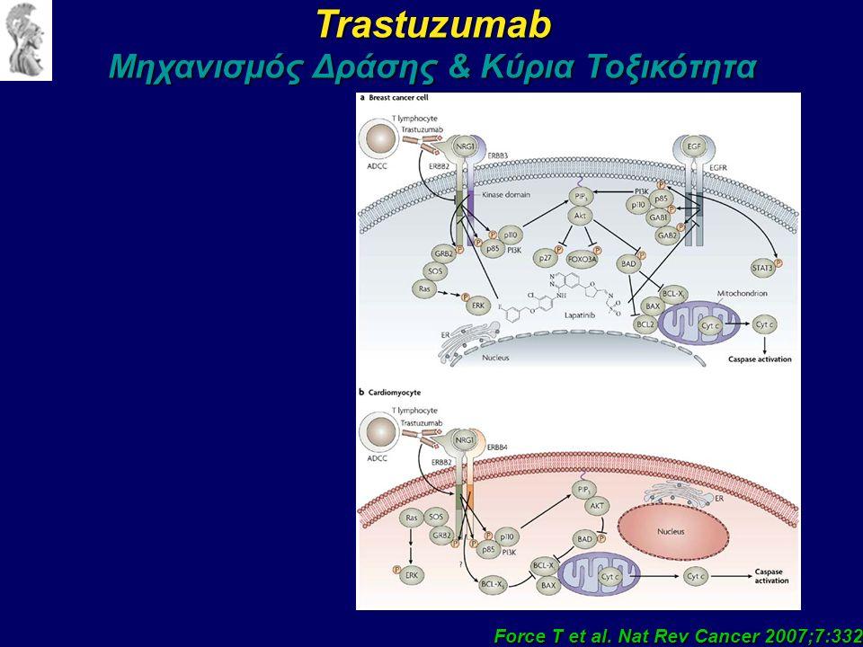 Trastuzumab Μηχανισμός Δράσης & Κύρια Τοξικότητα Force T et al. Nat Rev Cancer 2007;7:332