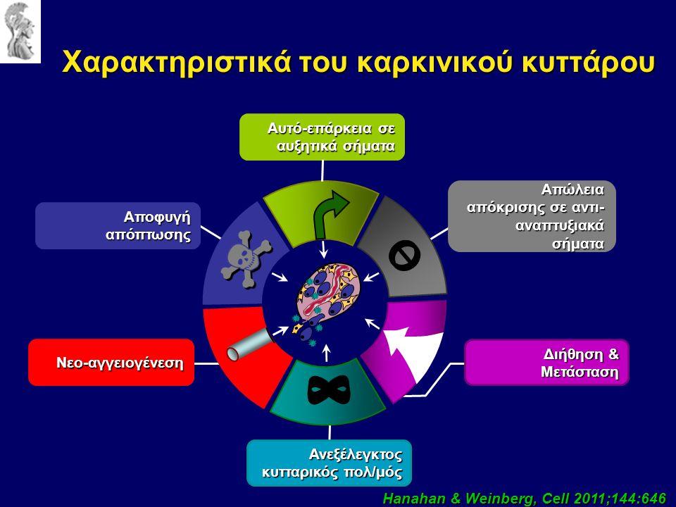 Χαρακτηριστικά του καρκινικού κυττάρου Αποφυγήαπόπτωσης Αυτό-επάρκεια σε αυξητικά σήματα Διήθηση & Μετάσταση Ανεξέλεγκτος κυτταρικός πολ/μός Νεο-αγγειογένεση Απώλεια απόκρισης σε αντι- αναπτυξιακά σήματα Hanahan & Weinberg, Cell 2011;144:646