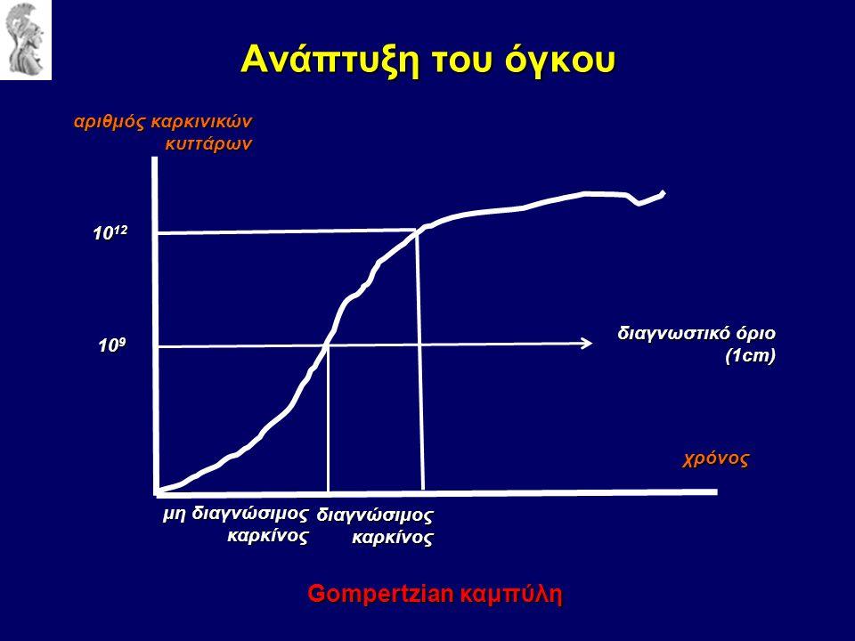 Ανάπτυξη του όγκου αριθμός καρκινικών κυττάρων χρόνος διαγνωστικό όριο (1cm) 10 12 10 9 Gompertzian καμπύλη μη διαγνώσιμος καρκίνος διαγνώσιμοςκαρκίνος