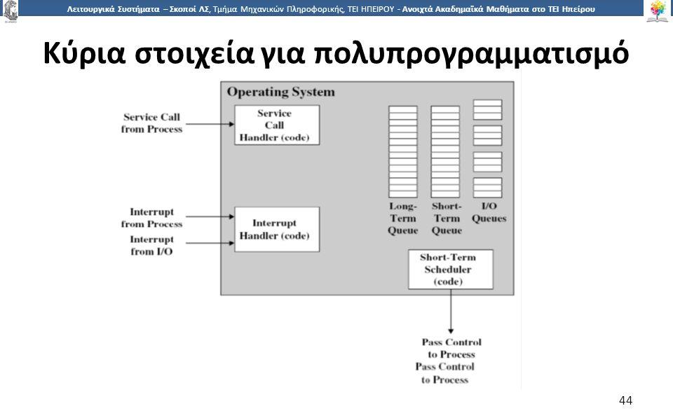 4 Λειτουργικά Συστήματα – Σκοποί ΛΣ, Τμήμα Μηχανικών Πληροφορικής, ΤΕΙ ΗΠΕΙΡΟΥ - Ανοιχτά Ακαδημαϊκά Μαθήματα στο ΤΕΙ Ηπείρου Κύρια στοιχεία για πολυπρογραμματισμό 44