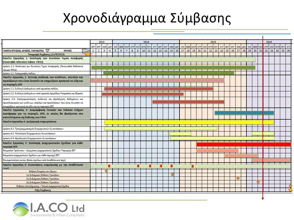 Χρονοδιάγραμμα Σύμβασης