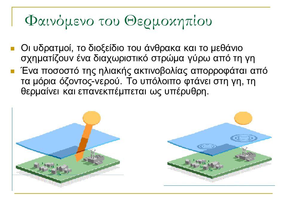 Φαινόμενο του Θερμοκηπίου Οι υδρατμοί, το διοξείδιο του άνθρακα και το μεθάνιο σχηματίζουν ένα διαχωριστικό στρώμα γύρω από τη γη Ένα ποσοστό της ηλιακής ακτινοβολίας απορροφάται από τα μόρια όζοντος-νερού.