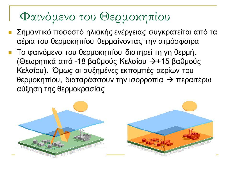 Φαινόμενο του Θερμοκηπίου Σημαντικό ποσοστό ηλιακής ενέργειας συγκρατείται από τα αέρια του θερμοκηπίου θερμαίνοντας την ατμόσφαιρα Το φαινόμενο του θερμοκηπίου διατηρεί τη γη θερμή.
