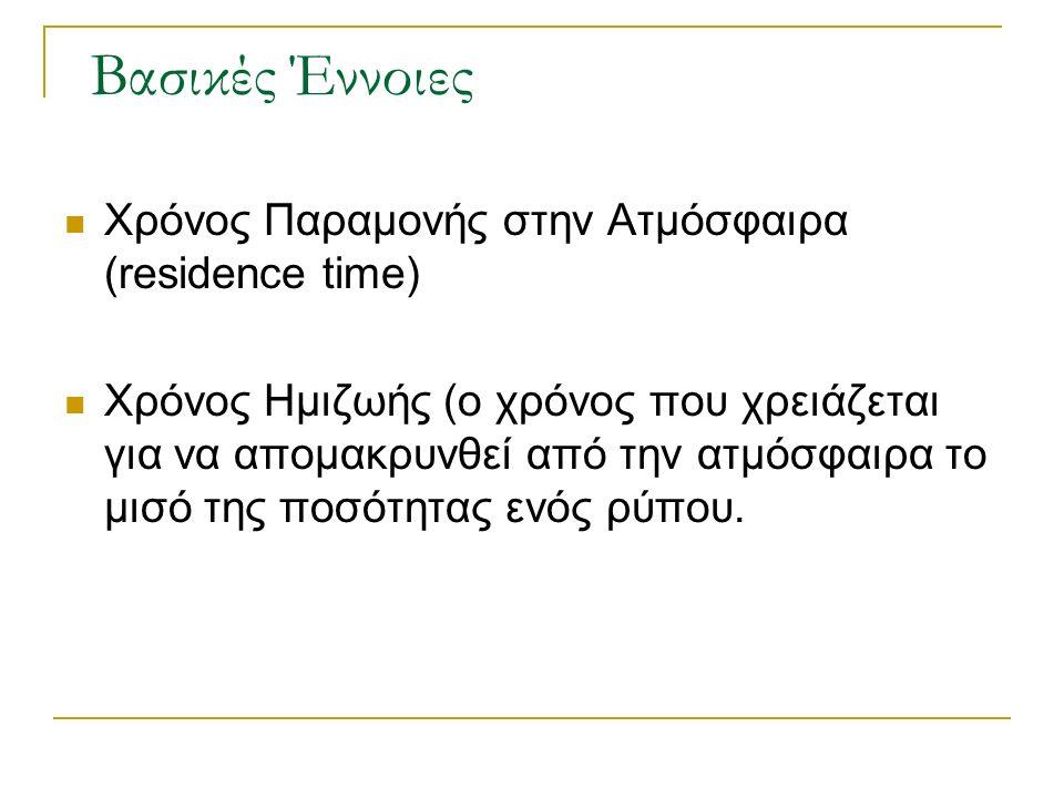 Βασικές Έννοιες Χρόνος Παραμονής στην Ατμόσφαιρα (residence time) Χρόνος Ημιζωής (ο χρόνος που χρειάζεται για να απομακρυνθεί από την ατμόσφαιρα το μισό της ποσότητας ενός ρύπου.