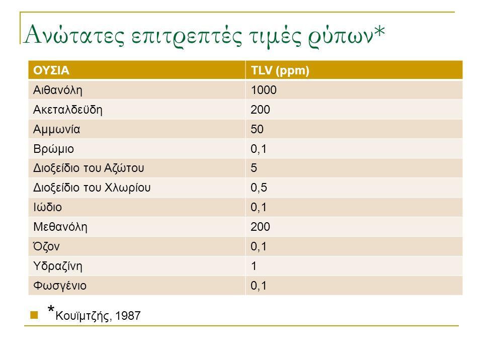 Ανώτατες επιτρεπτές τιμές ρύπων* ΟΥΣΙΑTLV (ppm) Αιθανόλη1000 Ακεταλδεϋδη200 Αμμωνία50 Βρώμιο0,1 Διοξείδιο του Αζώτου5 Διοξείδιο του Χλωρίου0,5 Ιώδιο0,1 Μεθανόλη200 Όζον0,1 Υδραζίνη1 Φωσγένιο0,1 * Κουϊμτζής, 1987