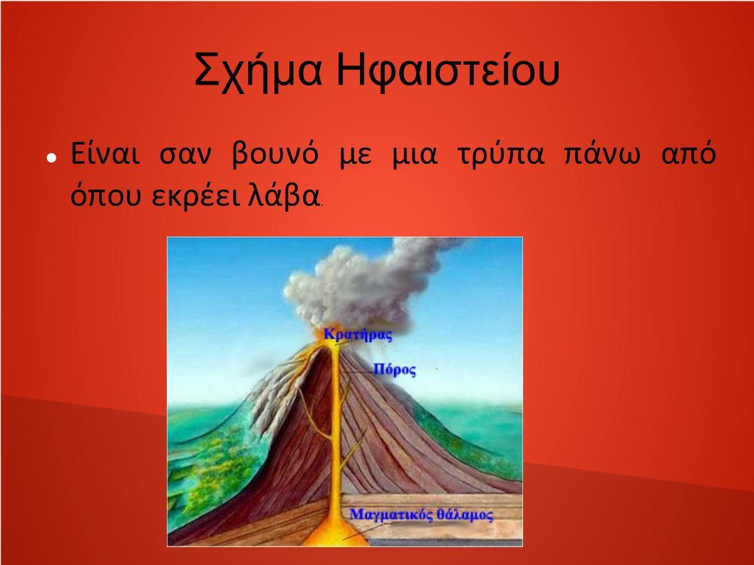 Σχήμα Ηφαιστείου Είναι σαν βουνό με μια τρύπα πάνω από όπου εκρέει λάβα.