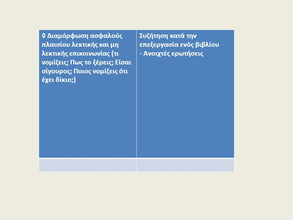 ◊ Διαμόρφωση ασφαλούς πλαισίου λεκτικής και μη λεκτικής επικοινωνίας (τι νομίζεις; Πως το ξέρεις; Είσαι σίγουρος; Ποιος νομίζεις ότι έχει δίκιο;) Συζήτηση κατά την επεξεργασία ενός βιβλίου - Ανοιχτές ερωτήσεις