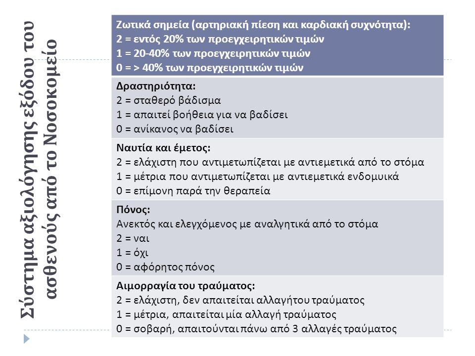 Σύστημα αξιολόγησης εξόδου του ασθενούς από το Νοσοκομείο Ζωτικά σημεία ( αρτηριακή πίεση και καρδιακή συχνότητα ): 2 = εντός 20% των προεγχειρητικών τιμών 1 = 20-40% των προεγχειρητικών τιμών 0 = > 40% των προεγχειρητικών τιμών Δραστηριότητα : 2 = σταθερό βάδισμα 1 = απαιτεί βοήθεια για να βαδίσει 0 = ανίκανος να βαδίσει Ναυτία και έμετος : 2 = ελάχιστη που αντιμετωπίζεται με αντιεμετικά από το στόμα 1 = μέτρια που αντιμετωπίζεται με αντιεμετικά ενδομυικά 0 = επίμονη παρά την θεραπεία Πόνος : Ανεκτός και ελεγχόμενος με αναλγητικά από το στόμα 2 = ναι 1 = όχι 0 = αφόρητος πόνος Αιμορραγία του τραύματος : 2 = ελάχιστη, δεν απαιτείται αλλαγήτου τραύματος 1 = μέτρια, απαιτείται μία αλλαγή τραύματος 0 = σοβαρή, απαιτούνται πάνω από 3 αλλαγές τραύματος