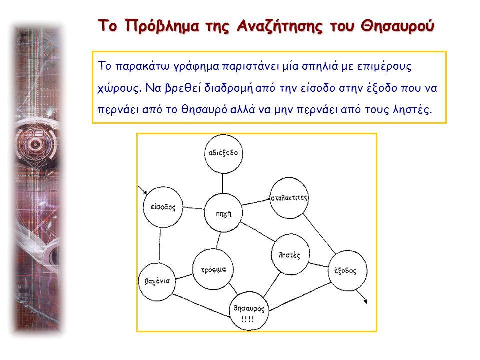 next_to(εισοδος,βaγονια).next_to(εισοδος,πηγη). next_to(πηγη,αδιεξοδο).