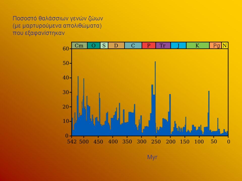 Myr Ποσοστό θαλάσσιων γενών ζώων (με μαρτυρούμενα απολιθώματα) που εξαφανίστηκαν