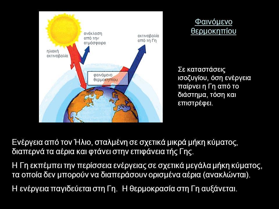 Ενέργεια από τον Ήλιο, σταλμένη σε σχετικά μικρά μήκη κύματος, διαπερνά τα αέρια και φτάνει στην επιφάνεια τής Γης.