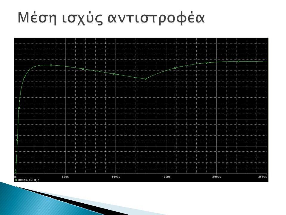  Το peak ισοδυναμεί με 160μW.