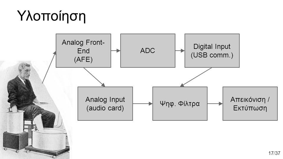 Υλοποίηση Analog Front- End (AFE) Analog Input (audio card) ADC Digital Input (USB comm.) Ψηφ.