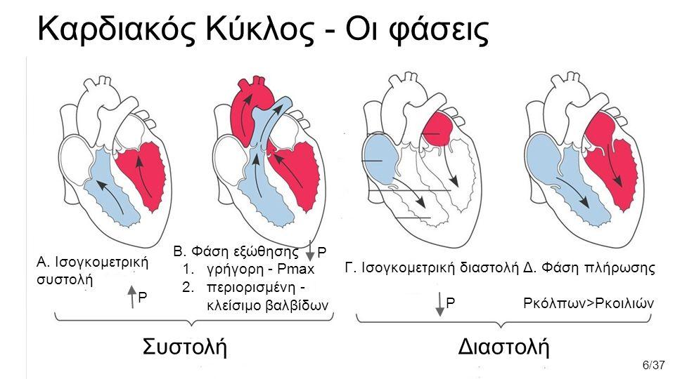Καρδιακός Κύκλος - Οι φάσεις Α. Ισογκομετρική συστολή P Β.