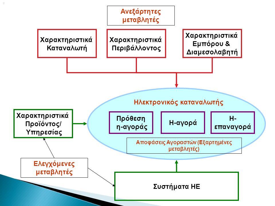  Χαρακτηριστικά Καταναλωτή Χαρακτηριστικά Περιβάλλοντος Χαρακτηριστικά Εμπόρου & Διαμεσολαβητή Χαρακτηριστικά Προϊόντος/ Υπηρεσίας Συστήματα ΗΕ Πρόθεση η-αγοράς Η-αγορά Η- επαναγορά Ηλεκτρονικός καταναλωτής Ανεξάρτητες μεταβλητές Ελεγχόμενες μεταβλητές Αποφάσεις Αγοραστών (Εξαρτημένες μεταβλητές)