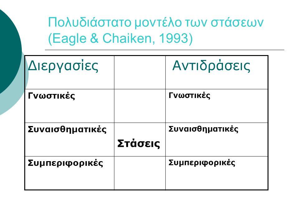 Πολυδιάστατο μοντέλο των στάσεων (Eagle & Chaiken, 1993) Διεργασίες Αντιδράσεις Γνωστικές Συναισθηματικές Στάσεις Συναισθηματικές Συμπεριφορικές