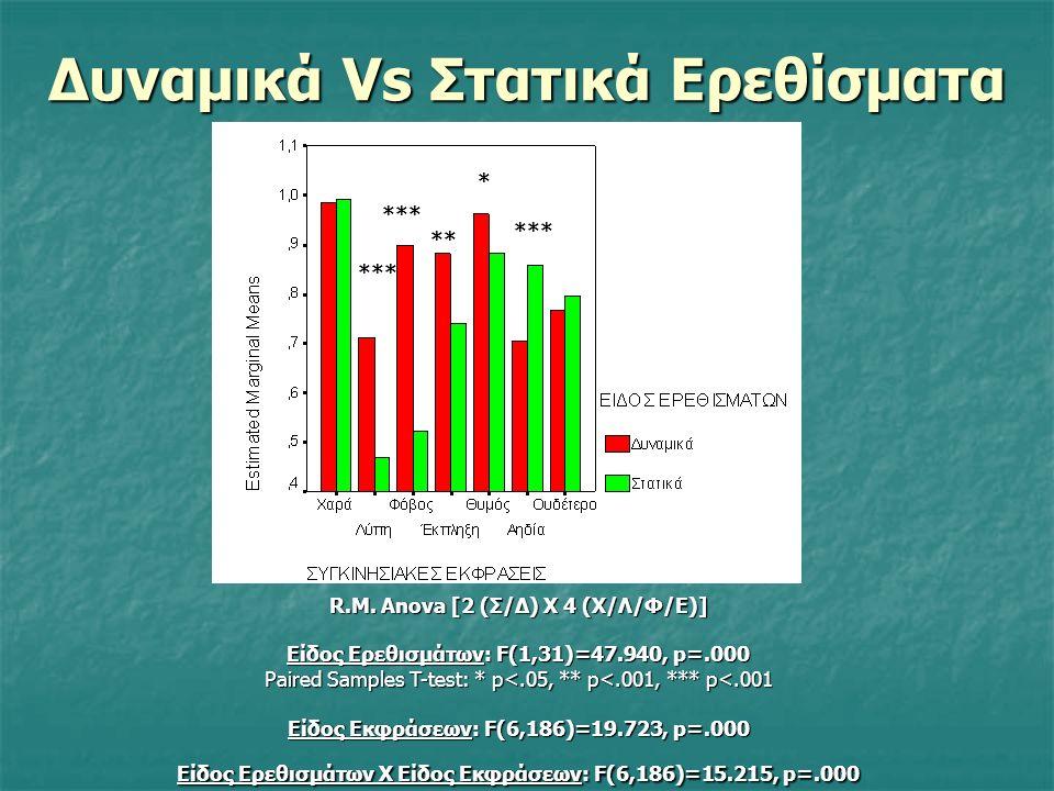 Οπτικά Ερεθίσματα Συνθήκες Ελέγχου (10 ερεθίσματα): 1024Χ768 fps, 2 sec, 50 στατικά καρέ, 25.000 μsec : Χαρά Λύπη Ουδέτερο