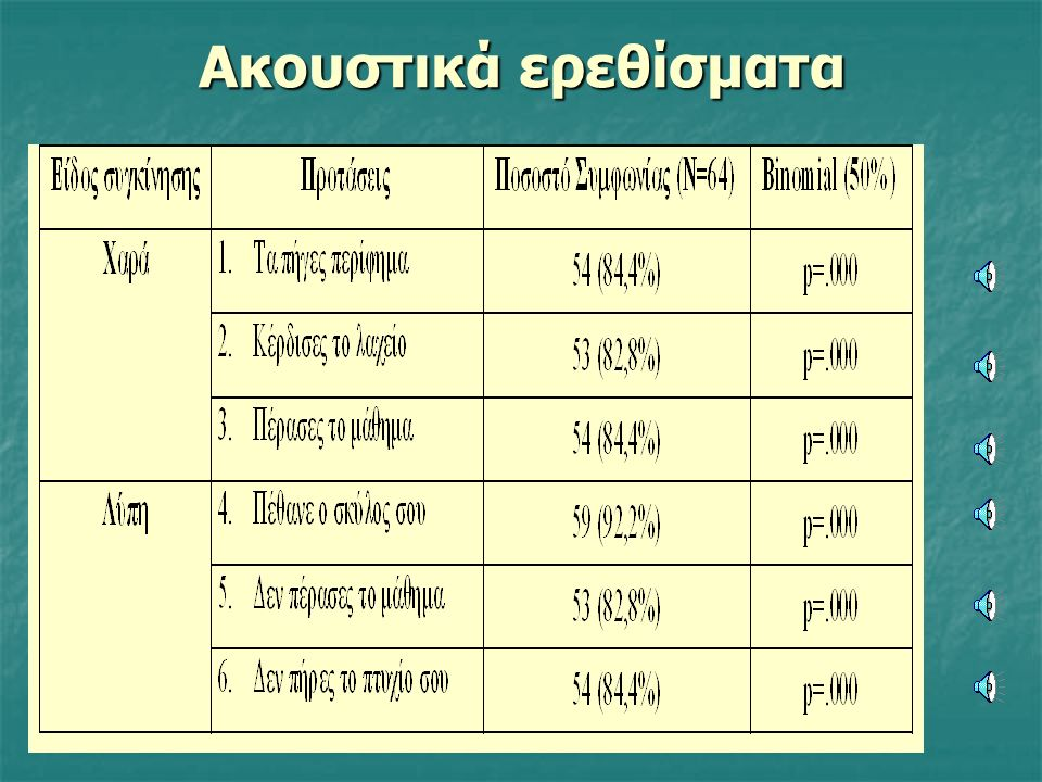 Δυναμικά Vs Στατικά Ερεθίσματα R.M. Anova [2 (Σ/Δ) Χ 4 (Χ/Λ/Φ/Ε)] Είδος Ερεθισμάτων: F(1,31)=47.940, p=.000 Paired Samples T-test: * p<.05, ** p<.001,