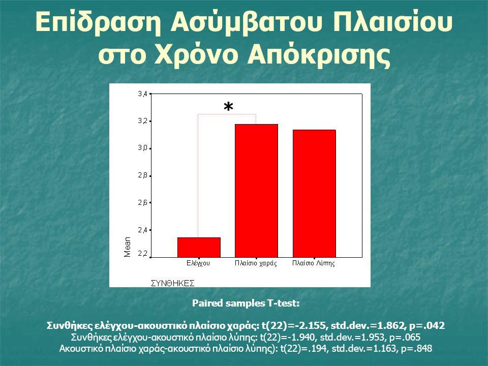 Επίδραση Ασύμβατου Πλαισίου R.M. Anova [2 (Ε/Χ/Λ) Χ 2 (S/Α)] Πλαίσιο: F(2,44)=1,613, p=μ.σ.σ. Απάντηση: F(2,44)=6.990, p=.002 ΠλαίσιοΧΑπάντηση: F(4,88