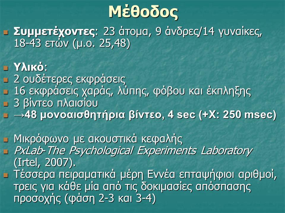 Επίδραση Μονοαισθητήριου Πλαισίου Τυπική και Τροποποιημένη Εκδοχή Πειράματος Kuleshov