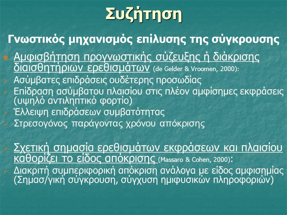 Συζήτηση Τρόποι επίλυσης της σύγκρουσης Εκλογίκευση (επανερμηνεία) Εκλογίκευση (επανερμηνεία) Άρνηση σύγκρουσης (επικράτηση ερεθίσματος πλαισίου) Άρνη