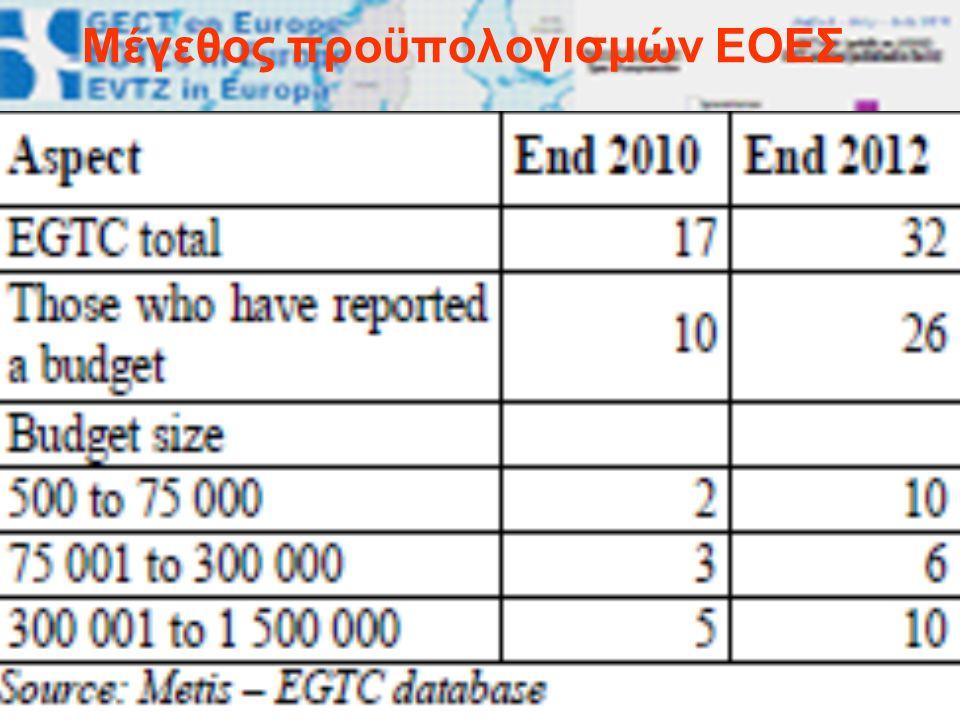 Μέγεθος προϋπολογισμών ΕΟΕΣ