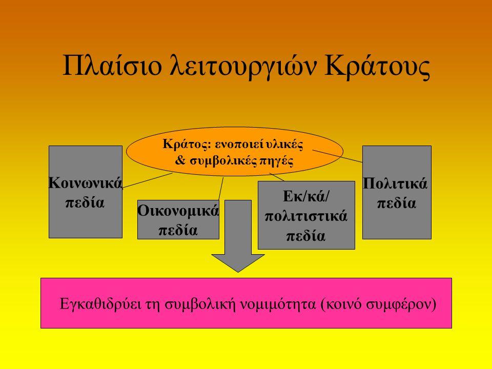 Πλαίσιο λειτουργιών Κράτους Κράτος: ενοποιεί υλικές & συμβολικές πηγές Κοινωνικά πεδία Οικονομικά πεδία Εκ/κά/ πολιτιστικά πεδία Πολιτικά πεδία Εγκαθι