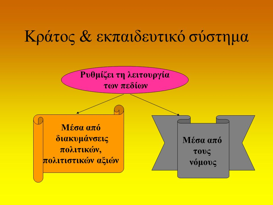 Κράτος & εκπαιδευτικό σύστημα Ρυθμίζει τη λειτουργία των πεδίων Μέσα από διακυμάνσεις πολιτικών, πολιτιστικών αξιών Μέσα από τους νόμους