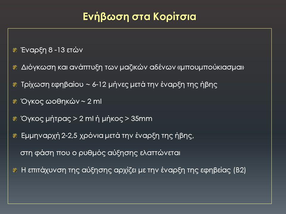 Έναρξη 8 -13 ετών Διόγκωση και ανάπτυξη των μαζικών αδένων «μπουμπούκιασμα» Τρίχωση εφηβαίου ~ 6-12 μήνες μετά την έναρξη της ήβης Όγκος ωοθηκών ~ 2 m