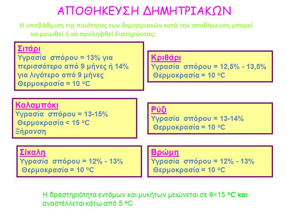 ΑΠΟΘΗΚΕΥΣΗ ΔΗΜΗΤΡΙΑΚΩΝ Η υποβάθμιση της ποιότητας των δημητριακών κατά την αποθήκευση μπορεί να μειωθεί ή να προληφθεί διατηρώντας: Σιτάρι Υγρασία σπόρου = 13% για περισσότερο από 9 μήνες ή 14% για λιγότερο από 9 μήνες Θερμοκρασία = 10 ο C Κριθάρι Υγρασία σπόρου = 12,5% - 13,5% Θερμοκρασία = 10 ο C Η δραστηριότητα εντόμων και μυκήτων μειώνεται σε θ<15 o C και αναστέλλεται κάτω από 5 o C Καλαμπόκι Υγρασία σπόρου = 13-15% Θερμοκρασία < 15 ο C Ξήρανση Ρύζι Υγρασία σπόρου = 13-14% Θερμοκρασία = 10 ο C Σίκαλη Υγρασία σπόρου = 12% - 13% Θερμοκρασία = 10 ο C Βρώμη Υγρασία σπόρου = 12% - 13% Θερμοκρασία = 10 ο C
