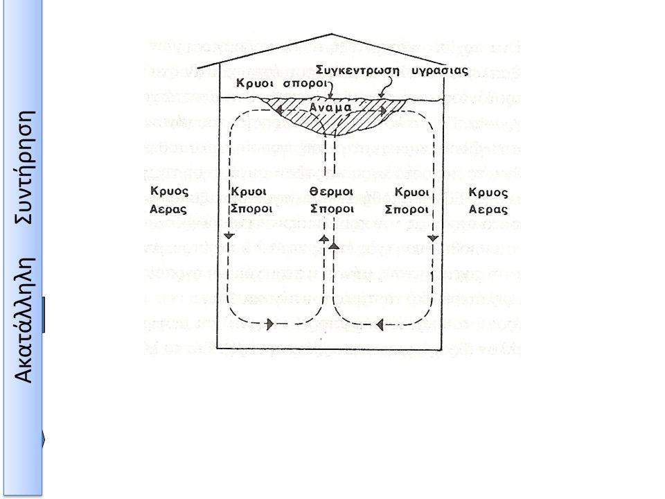 Μεταφορά υγρασίας με ρεύμα αέρα όταν η θερμοκρασία της ατμόσφαιρας είναι χαμηλή Ακατάλληλη Συντήρηση