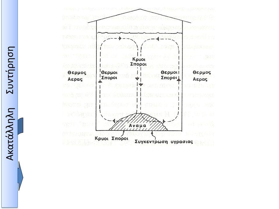 Μεταφορά υγρασίας με ρεύμα αέρα όταν η θερμοκρασία της ατμόσφαιρας είναι υψηλή Ακατάλληλη Συντήρηση